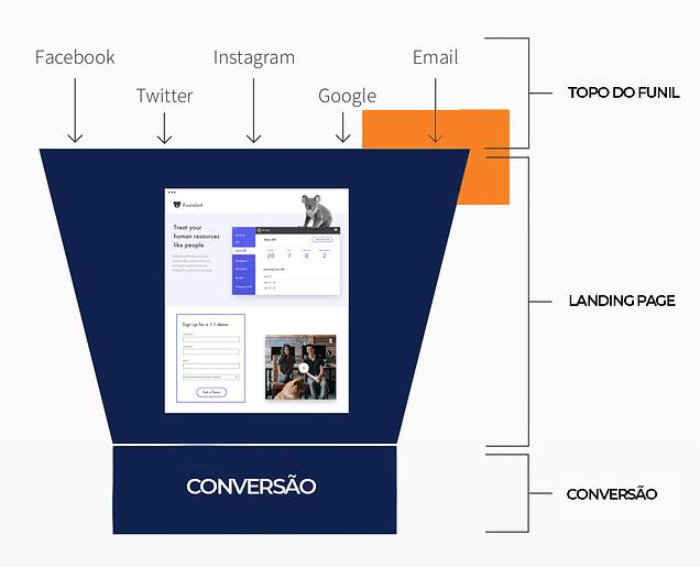 Funil de marketing com landing page
